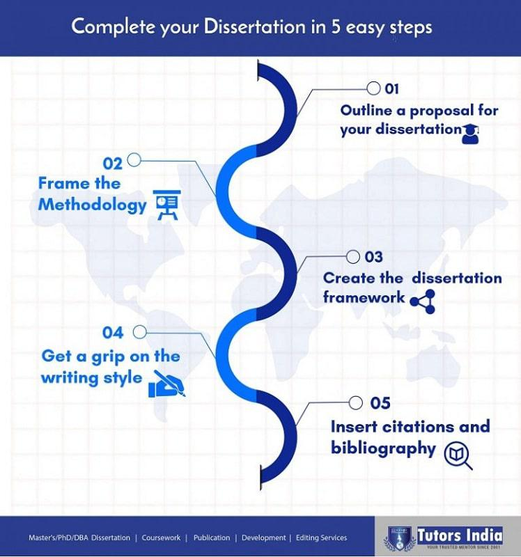 Masters dissertation services guidance