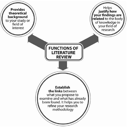 Dissertation research methodolgy