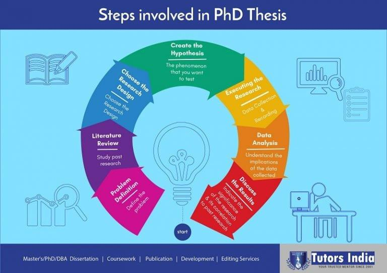Mastering the Art Of Writing A PhD Thesis
