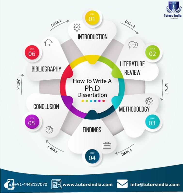 Step-By-Step Guide: How to Complete a PhD Dissertation?