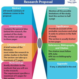How to Write a Research Proposal in APA Style